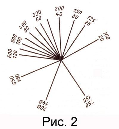 измеритель транзисторов шкала