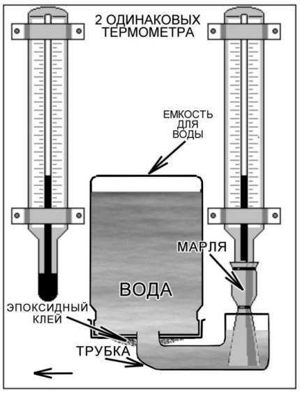 Конструкция психометра для определения уровня влажности внутри инкубатора