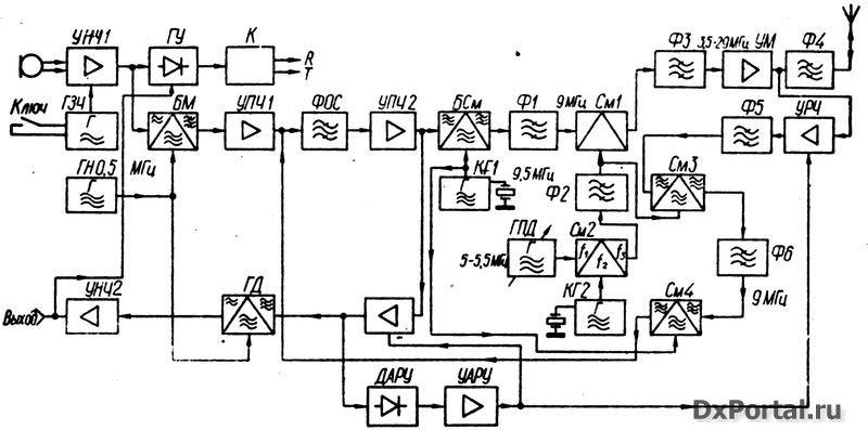 Структурная схема трансивера на все любительские коротковолновые диапазоны изображена на рис. 88.